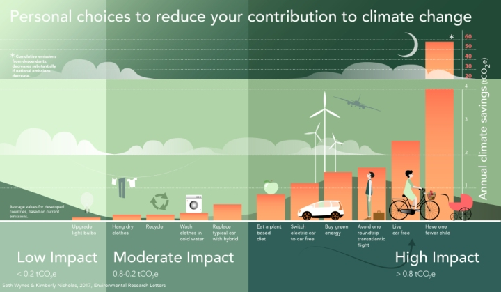 reduce-your-climate-change-contribution.jpg